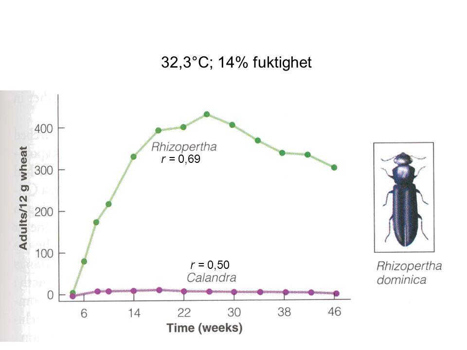 32,3°C; 14% fuktighet r = 0,69 r = 0,50