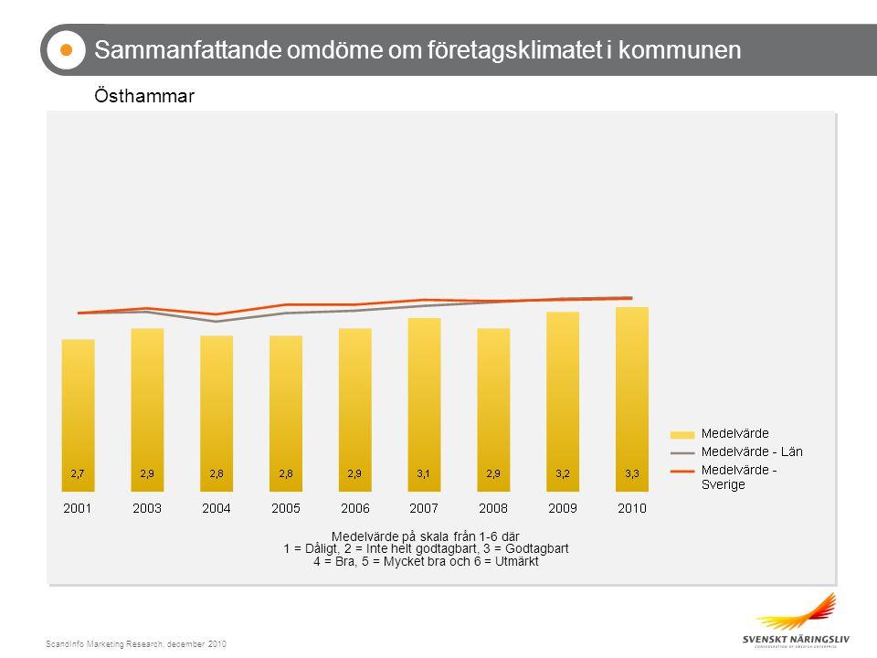 ScandInfo Marketing Research, december 2010 Sammanfattande omdöme om företagsklimatet i kommunen Östhammar Medelvärde på skala från 1-6 där 1 = Dåligt, 2 = Inte helt godtagbart, 3 = Godtagbart 4 = Bra, 5 = Mycket bra och 6 = Utmärkt
