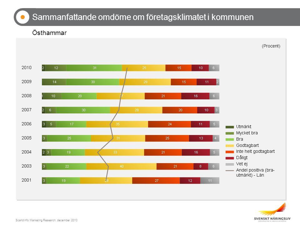 ScandInfo Marketing Research, december 2010 Sammanfattande omdöme om företagsklimatet i kommunen Östhammar (Procent)