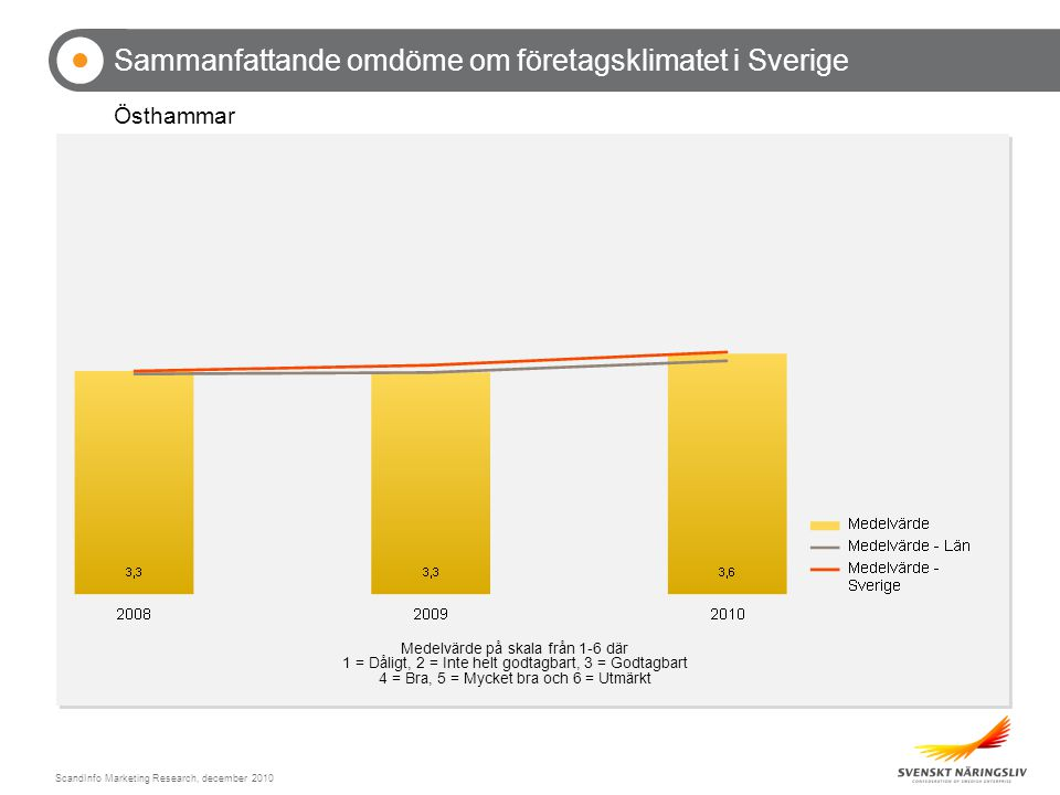 ScandInfo Marketing Research, december 2010 Sammanfattande omdöme om företagsklimatet i Sverige Östhammar Medelvärde på skala från 1-6 där 1 = Dåligt, 2 = Inte helt godtagbart, 3 = Godtagbart 4 = Bra, 5 = Mycket bra och 6 = Utmärkt