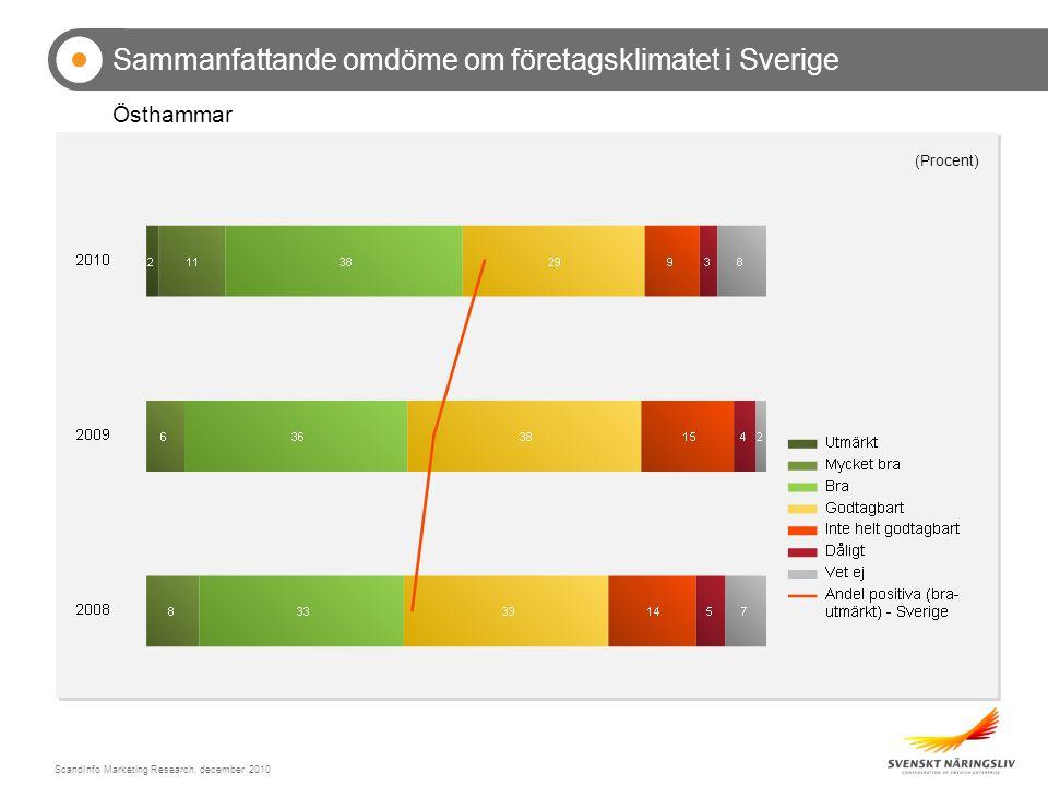 ScandInfo Marketing Research, december 2010 Sammanfattande omdöme om företagsklimatet i Sverige Östhammar (Procent)