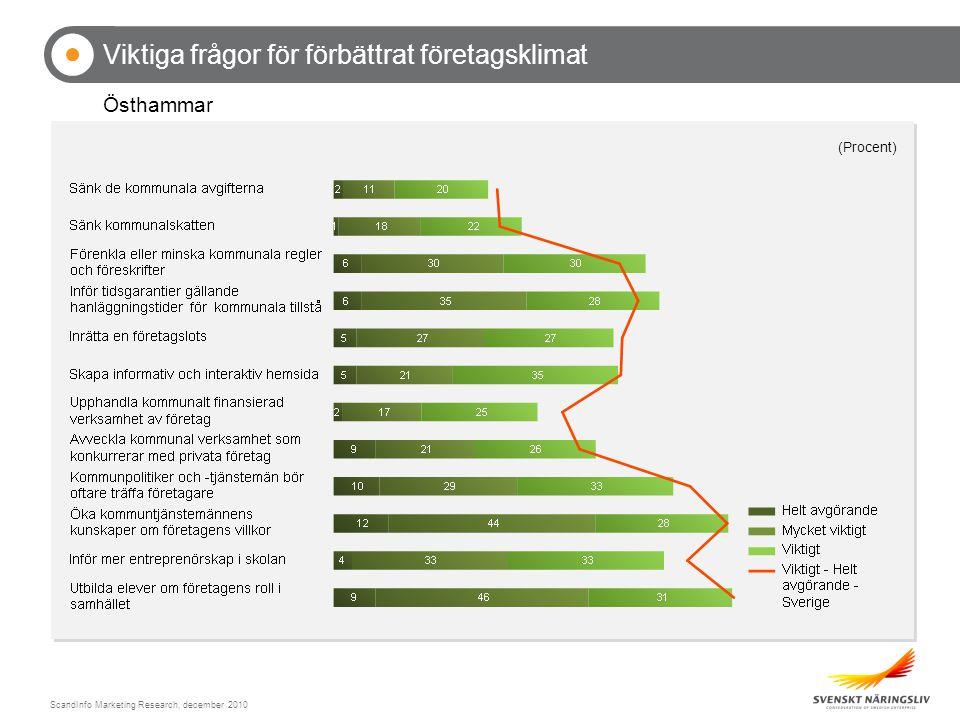 ScandInfo Marketing Research, december 2010 Viktiga frågor för förbättrat företagsklimat Östhammar (Procent)