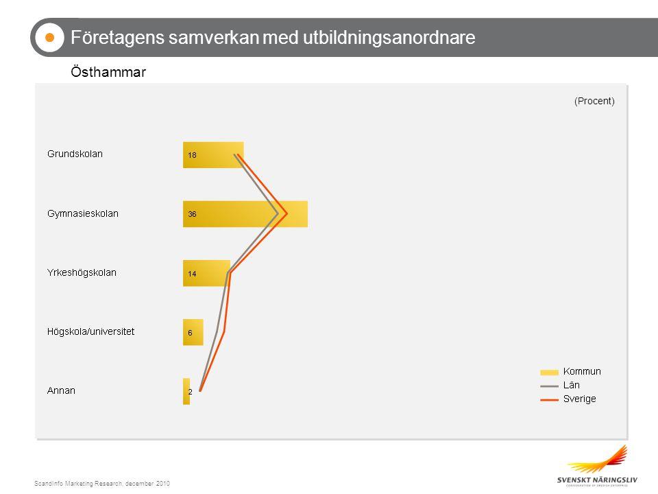 ScandInfo Marketing Research, december 2010 Företagens samverkan med utbildningsanordnare Östhammar (Procent)