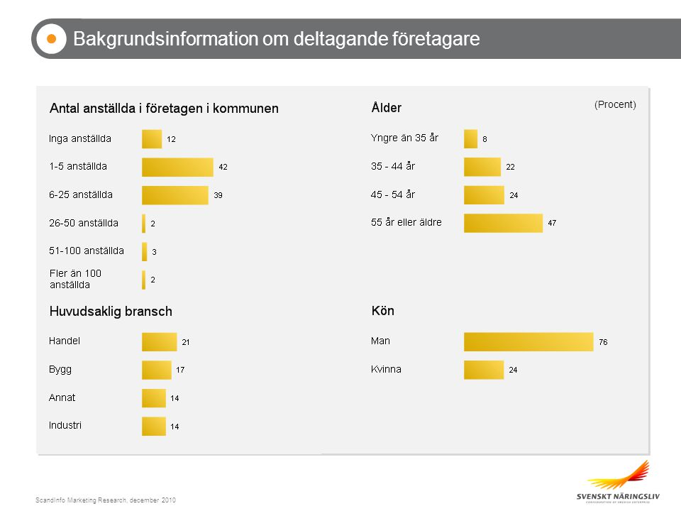 ScandInfo Marketing Research, december 2010 Bakgrundsinformation om deltagande företagare (Procent)