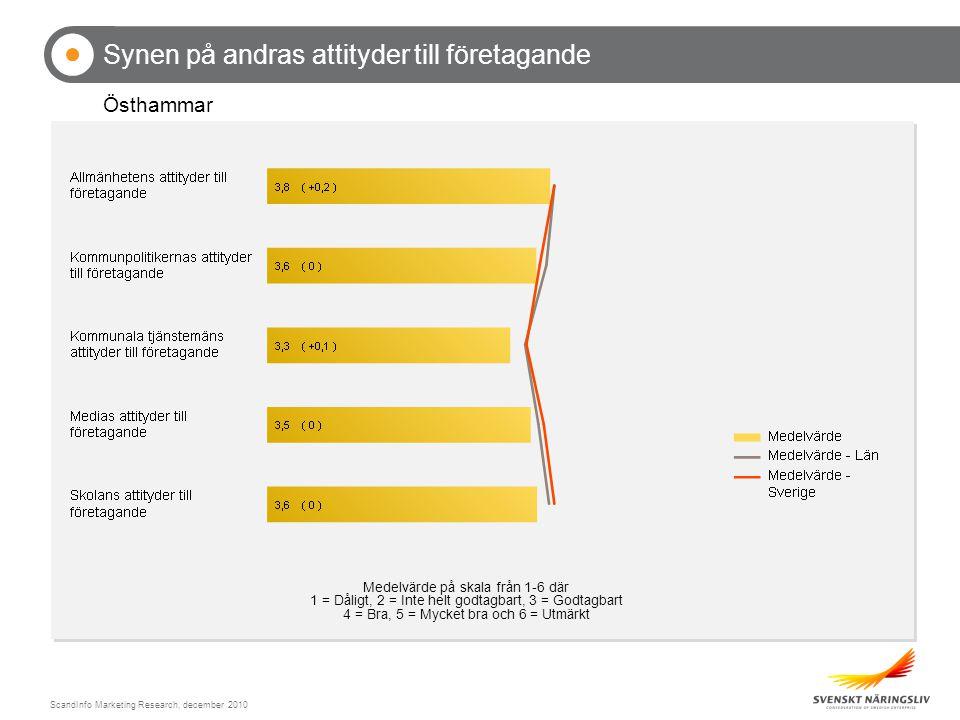 ScandInfo Marketing Research, december 2010 Synen på andras attityder till företagande Östhammar Medelvärde på skala från 1-6 där 1 = Dåligt, 2 = Inte helt godtagbart, 3 = Godtagbart 4 = Bra, 5 = Mycket bra och 6 = Utmärkt