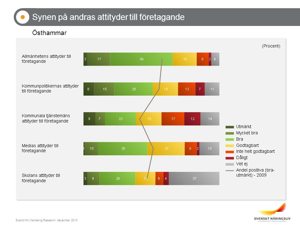 ScandInfo Marketing Research, december 2010 Synen på andras attityder till företagande Östhammar (Procent)