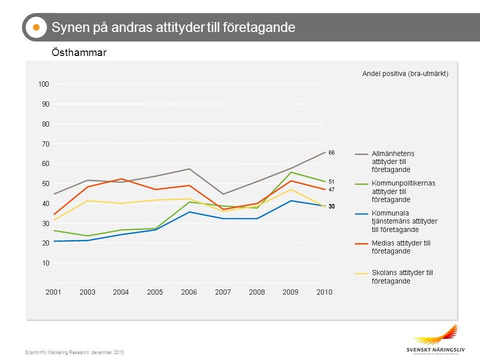 ScandInfo Marketing Research, december 2010 Synen på andras attityder till företagande Östhammar Andel positiva (bra-utmärkt)