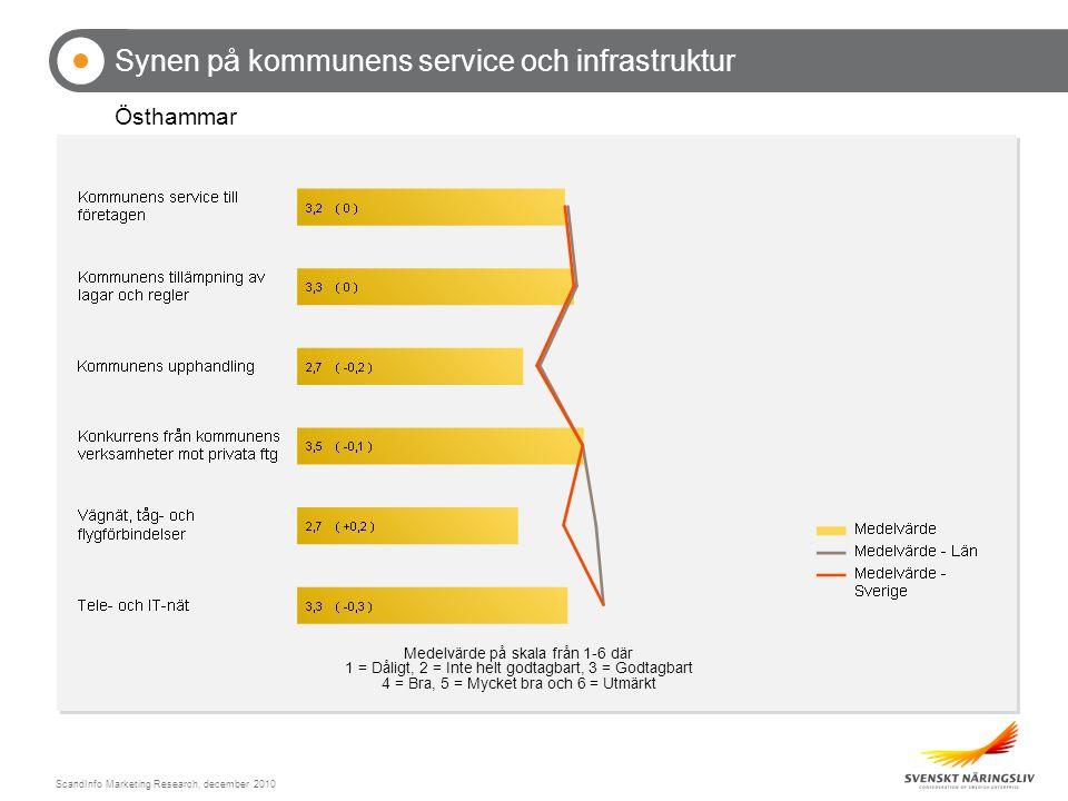 ScandInfo Marketing Research, december 2010 Synen på kommunens service och infrastruktur Östhammar Medelvärde på skala från 1-6 där 1 = Dåligt, 2 = Inte helt godtagbart, 3 = Godtagbart 4 = Bra, 5 = Mycket bra och 6 = Utmärkt