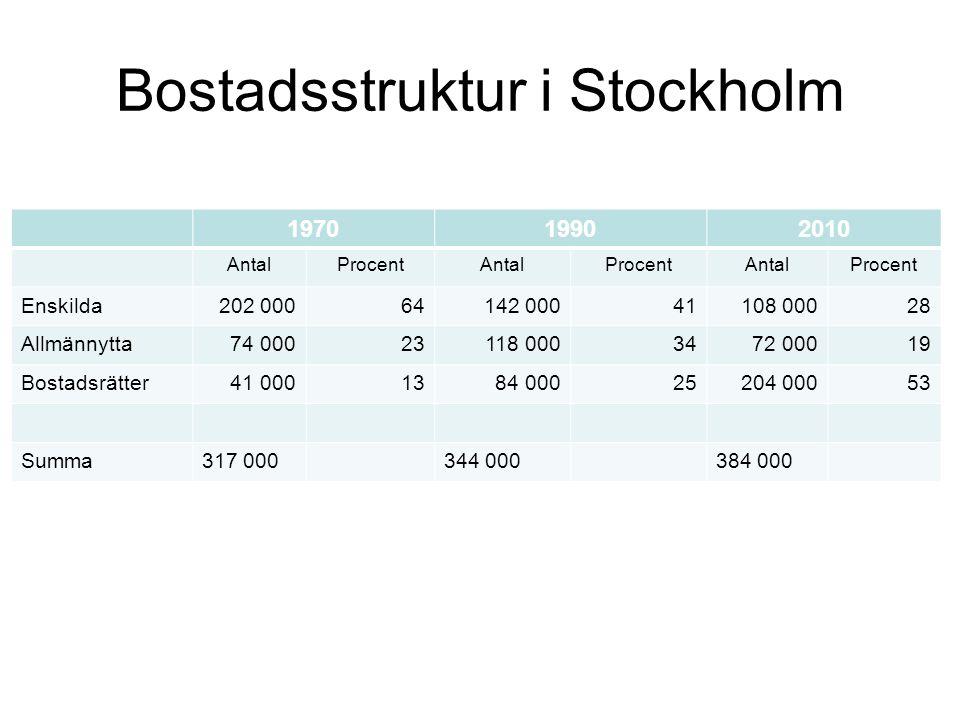 Befolkningsstruktur Stockholm 19752010 AntalProcentAntalProcent <20027 46411,550 94215,9 21-64139 58158,4215 50168,7 65-071 84930,1048 59915,4 Summa238 894315 042