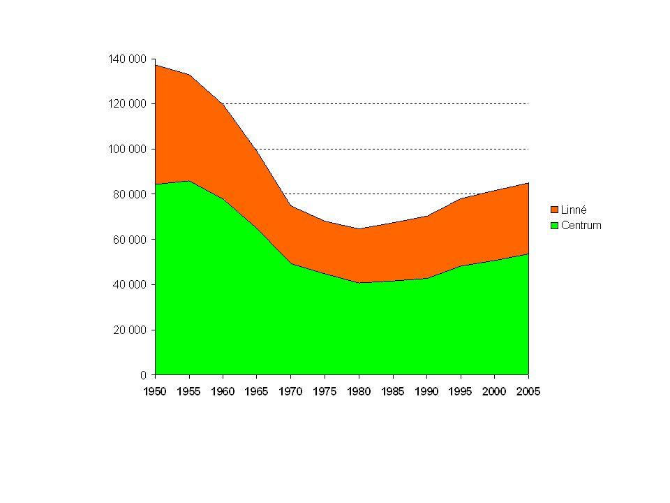 Bostäder, samhällsförändring och lagstiftning - milstolpar •1942: Hyresreglering •1944-45: Ny bostadspolitik: Förstatligat och kommunaliserat byggande.
