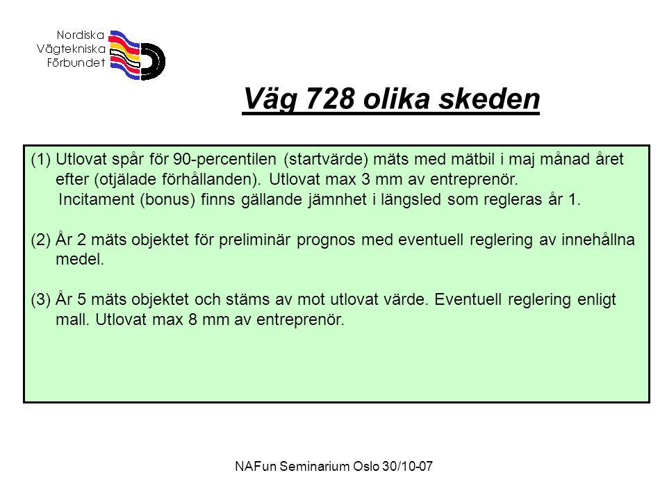 NAFun Seminarium Oslo 30/10-07 Väg 728 olika skeden (1)Utlovat spår för 90-percentilen (startvärde) mäts med mätbil i maj månad året efter (otjälade förhållanden).