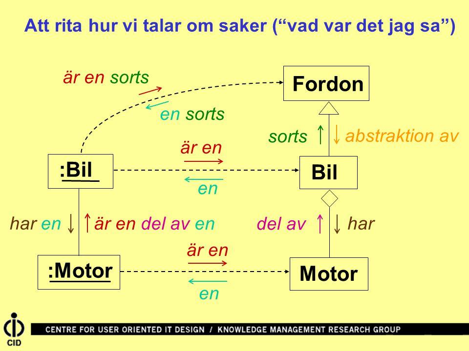 """Bil Fordon är en :Bil sorts är en sorts en Att rita hur vi talar om saker (""""vad var det jag sa"""") :Motor Motor abstraktion av del av har är en en är en"""