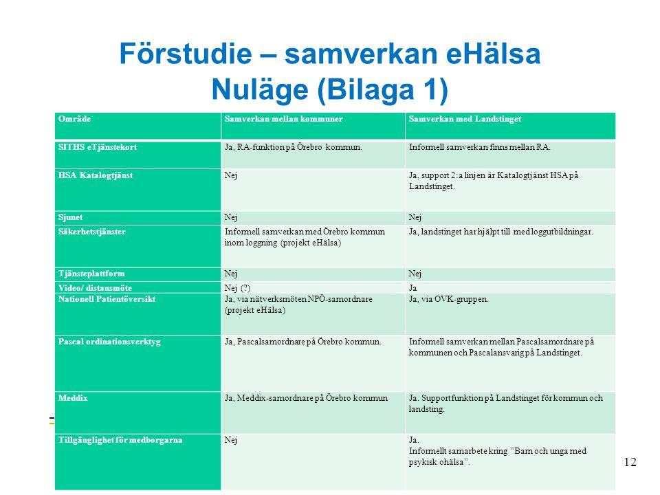 Förstudie – samverkan eHälsa Nuläge (Bilaga 1) OmrådeSamverkan mellan kommunerSamverkan med Landstinget SITHS eTjänstekortJa, RA-funktion på Örebro ko