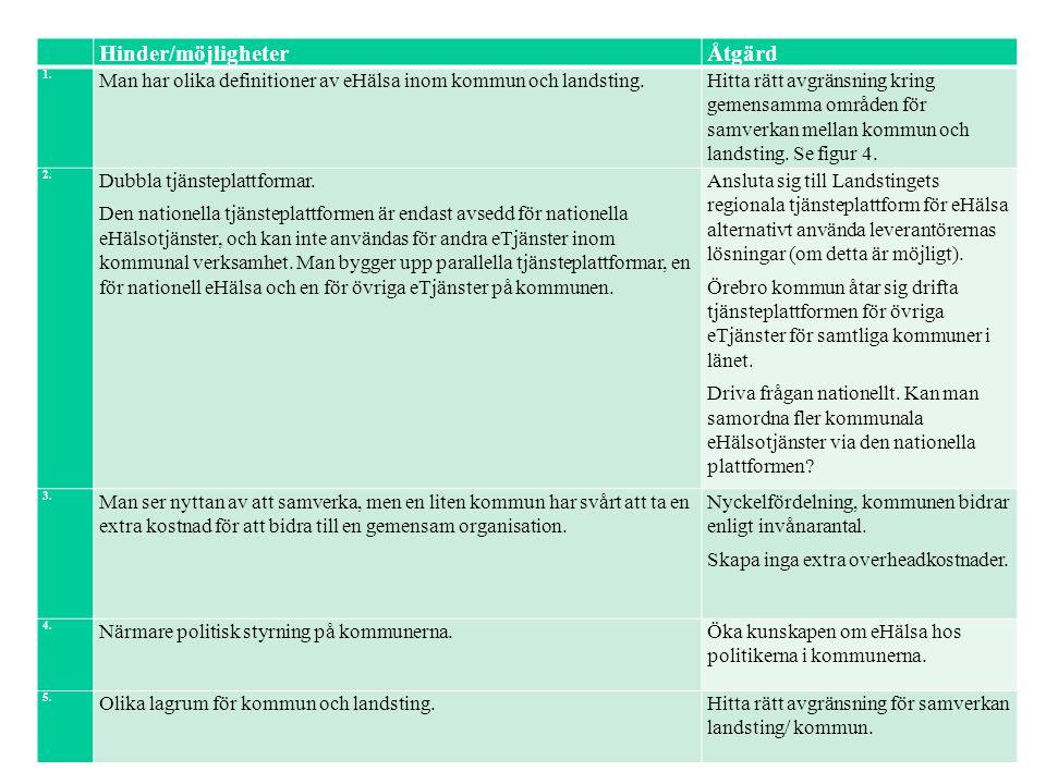 15 Hinder/möjligheterÅtgärd 1. Man har olika definitioner av eHälsa inom kommun och landsting.Hitta rätt avgränsning kring gemensamma områden för samv