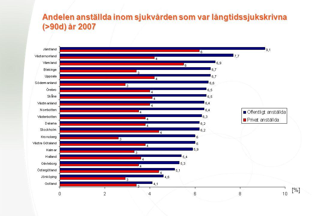 Andelen anställda inom sjukvården som var långtidssjukskrivna (>90d) år 2007 [%]