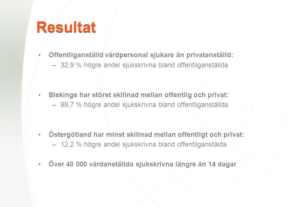 Resultat •Offentliganställd vårdpersonal sjukare än privatanställd: –32,9 % högre andel sjukskrivna bland offentliganställda •Blekinge har störst skillnad mellan offentlig och privat: –89,7 % högre andel sjukskrivna bland offentliganställda •Östergötland har minst skillnad mellan offentligt och privat: –12,2 % högre andel sjukskrivna bland offentliganstälda •Över 40 000 vårdanställda sjukskrivna längre än 14 dagar