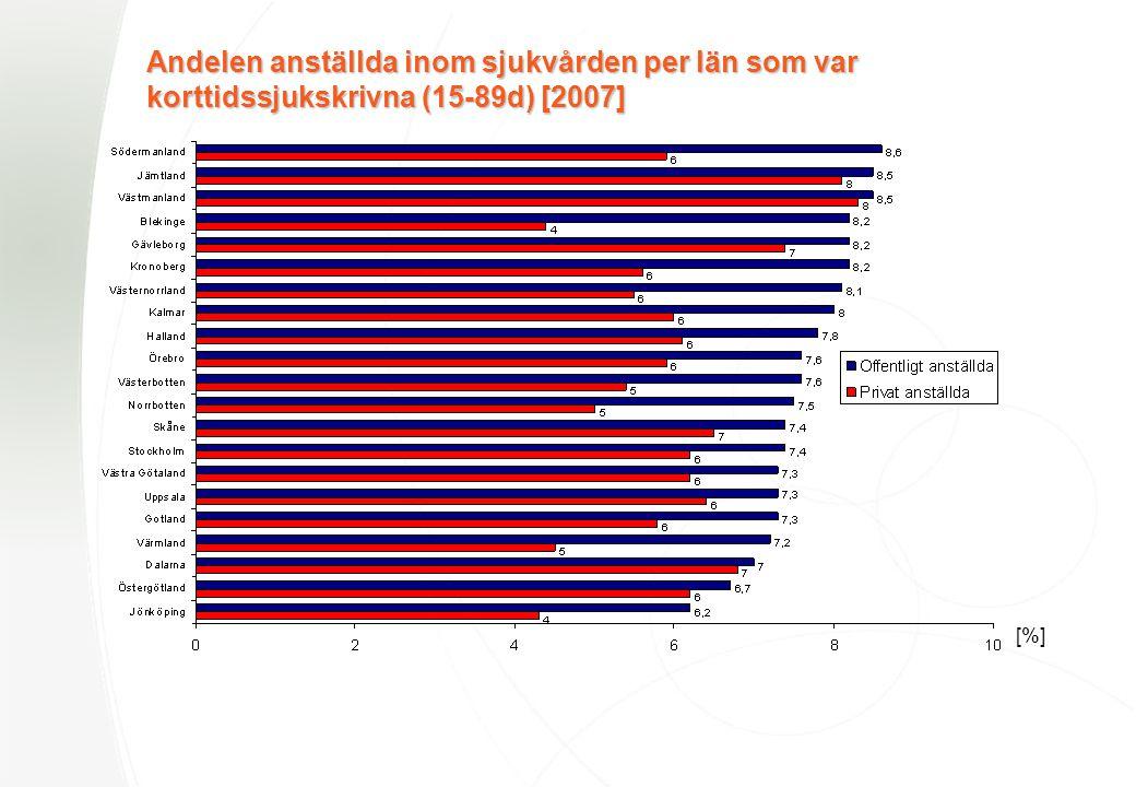 Andelen anställda inom sjukvården per län som var korttidssjukskrivna (15-89d) [2007] [%]