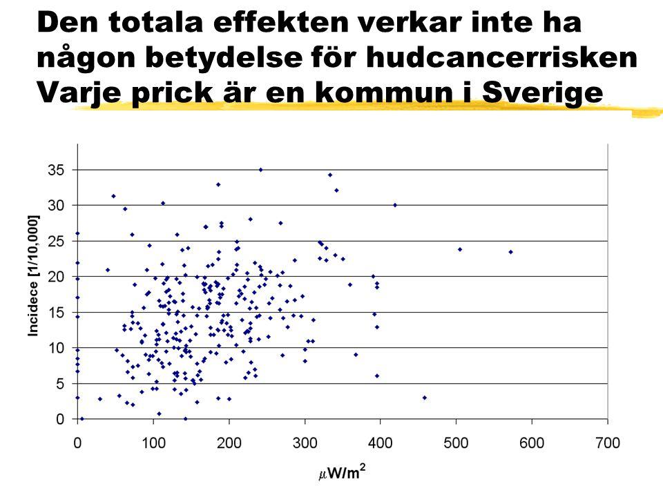 Den totala effekten verkar inte ha någon betydelse för hudcancerrisken Varje prick är en kommun i Sverige