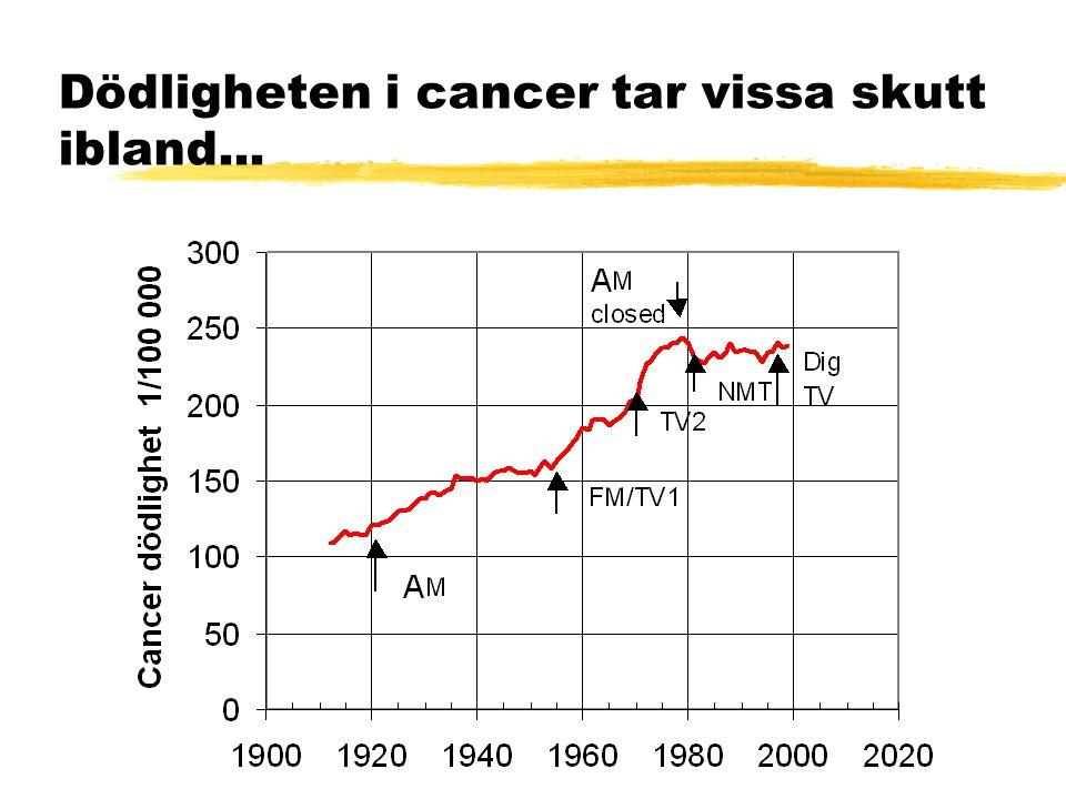 Dödligheten i cancer tar vissa skutt ibland...