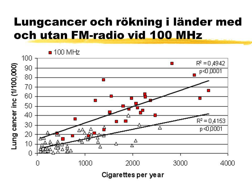 Lungcancer och rökning i länder med och utan FM-radio vid 100 MHz