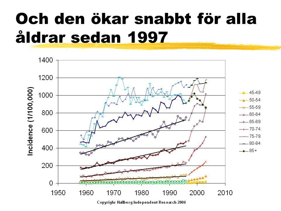 Och den ökar snabbt för alla åldrar sedan 1997