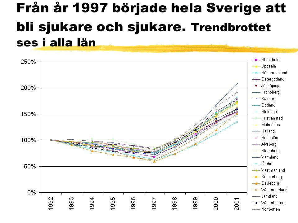 Från år 1997 började hela Sverige att bli sjukare och sjukare. Trendbrottet ses i alla län