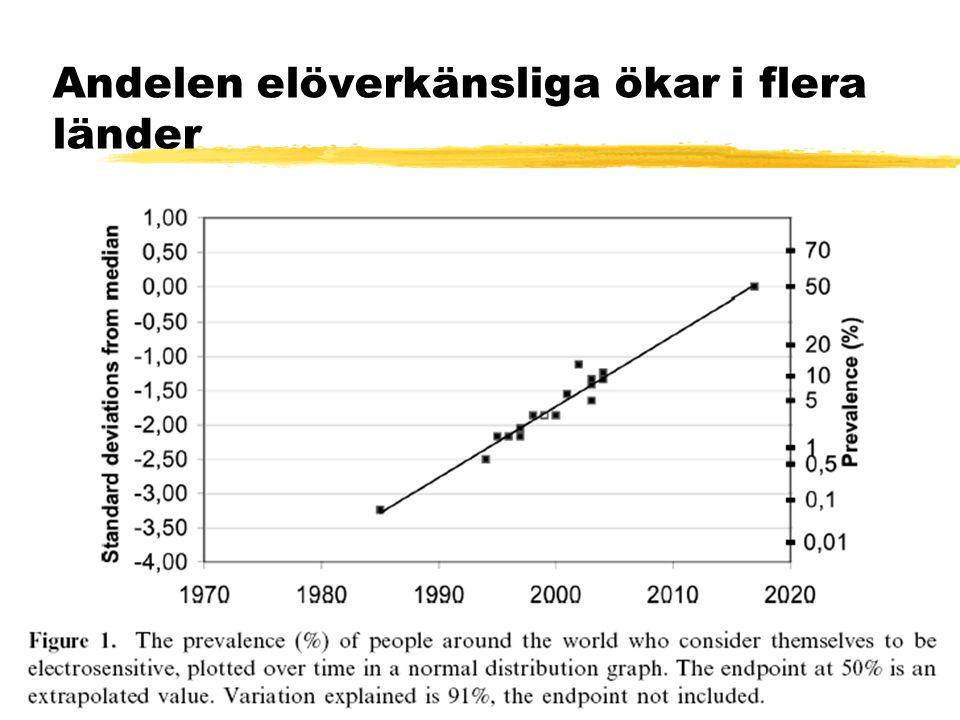 Andelen elöverkänsliga ökar i flera länder