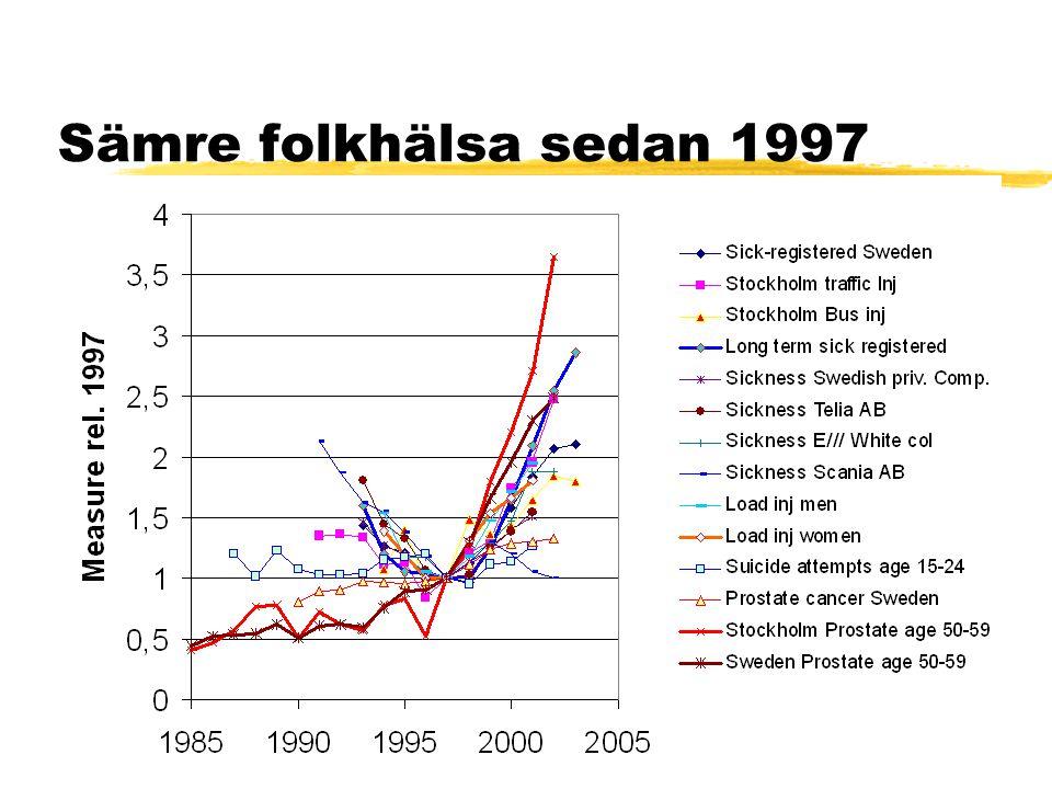 Sämre folkhälsa sedan 1997