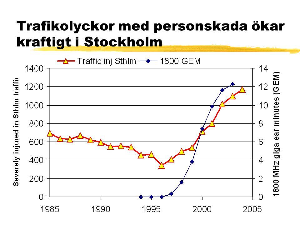 Trafikolyckor med personskada ökar kraftigt i Stockholm