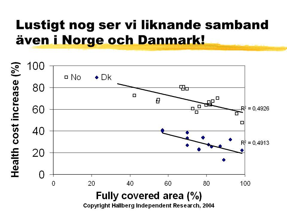 Lustigt nog ser vi liknande samband även i Norge och Danmark!