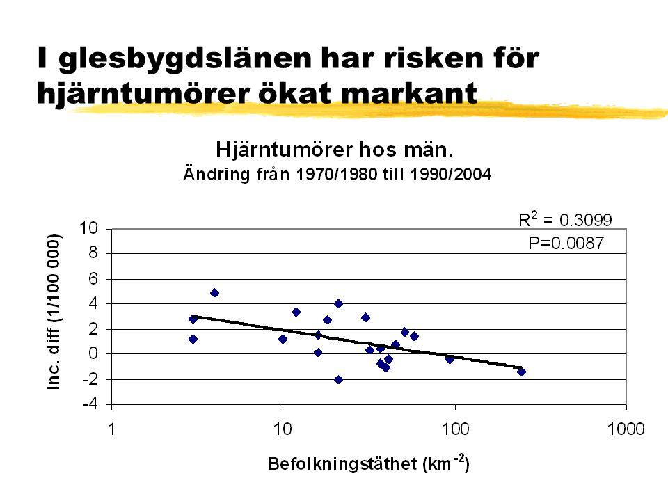 I glesbygdslänen har risken för hjärntumörer ökat markant