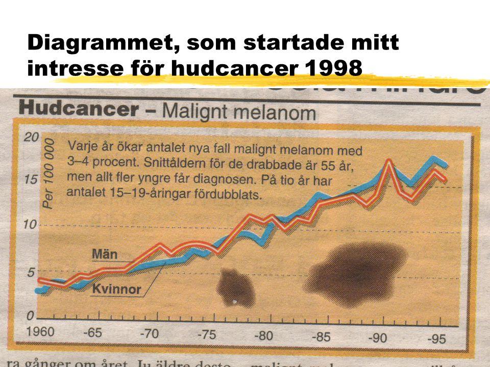 Diagrammet, som startade mitt intresse för hudcancer 1998