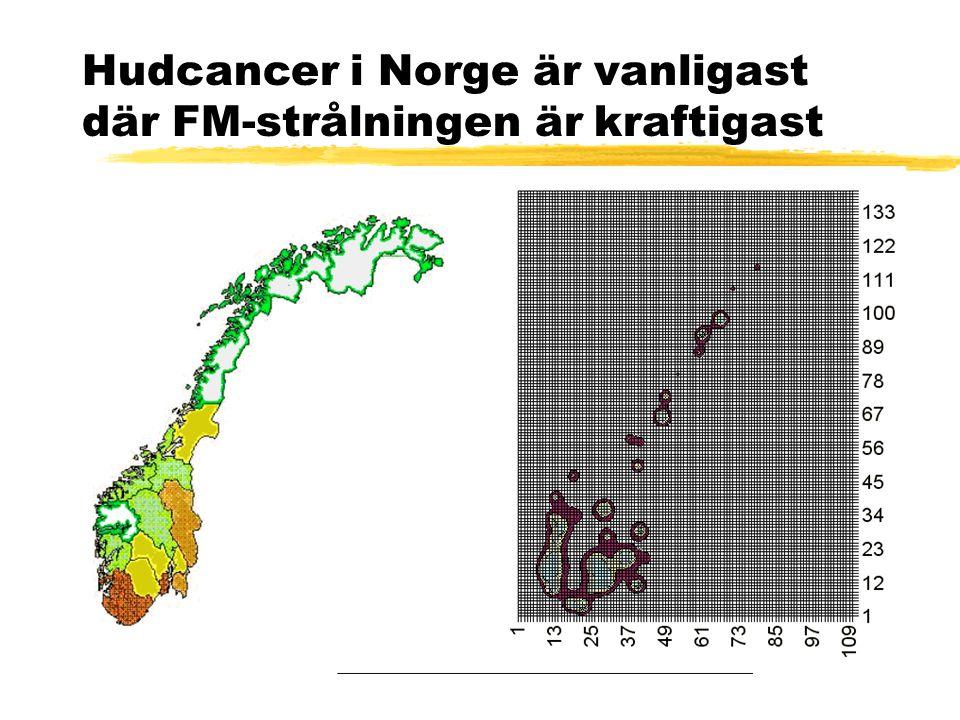 Hudcancer i Norge är vanligast där FM-strålningen är kraftigast