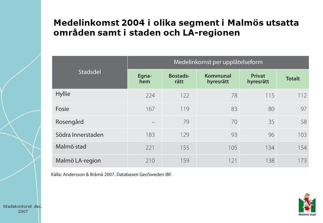 Medelinkomst 2004 i olika segment i Malmös utsatta områden samt i staden och LA-regionen Stadskontoret dec. 2007