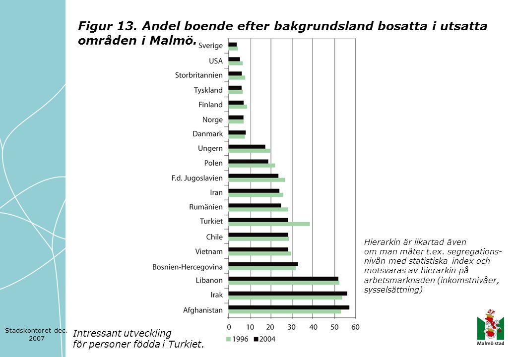 Figur 13. Andel boende efter bakgrundsland bosatta i utsatta områden i Malmö. Hierarkin är likartad även om man mäter t.ex. segregations- nivån med st