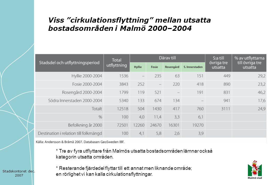 """Viss """"cirkulationsflyttning"""" mellan utsatta bostadsområden i Malmö 2000–2004 * Tre av fyra utflyttare från Malmös utsatta bostadsområden lämnar också"""