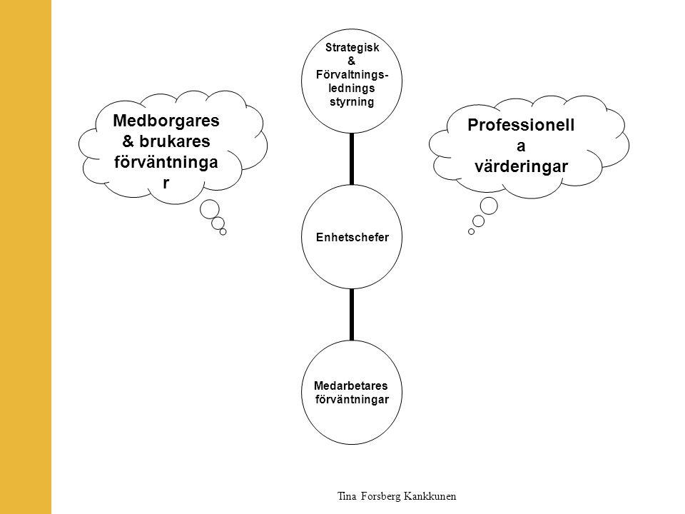 Tina Forsberg Kankkunen Enhetschefer Strategisk & Förvaltnings- lednings styrning Medarbetares förväntningar Professionell a värderingar Medborgares &
