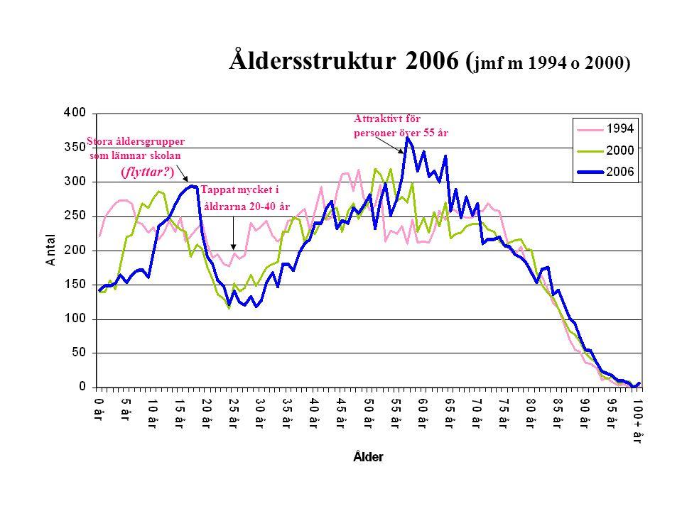 Åldersstruktur 2006 ( jmf m 1994 o 2000) Stora åldersgrupper som lämnar skolan (flyttar?) Tappat mycket i åldrarna 20-40 år Attraktivt för personer öv