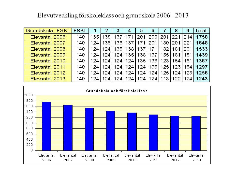 Elevutveckling förskoleklass och grundskola 2006 - 2013