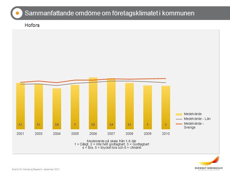 ScandInfo Marketing Research, december 2010 Sammanfattande omdöme om företagsklimatet i kommunen Hofors Medelvärde på skala från 1-6 där 1 = Dåligt, 2 = Inte helt godtagbart, 3 = Godtagbart 4 = Bra, 5 = Mycket bra och 6 = Utmärkt