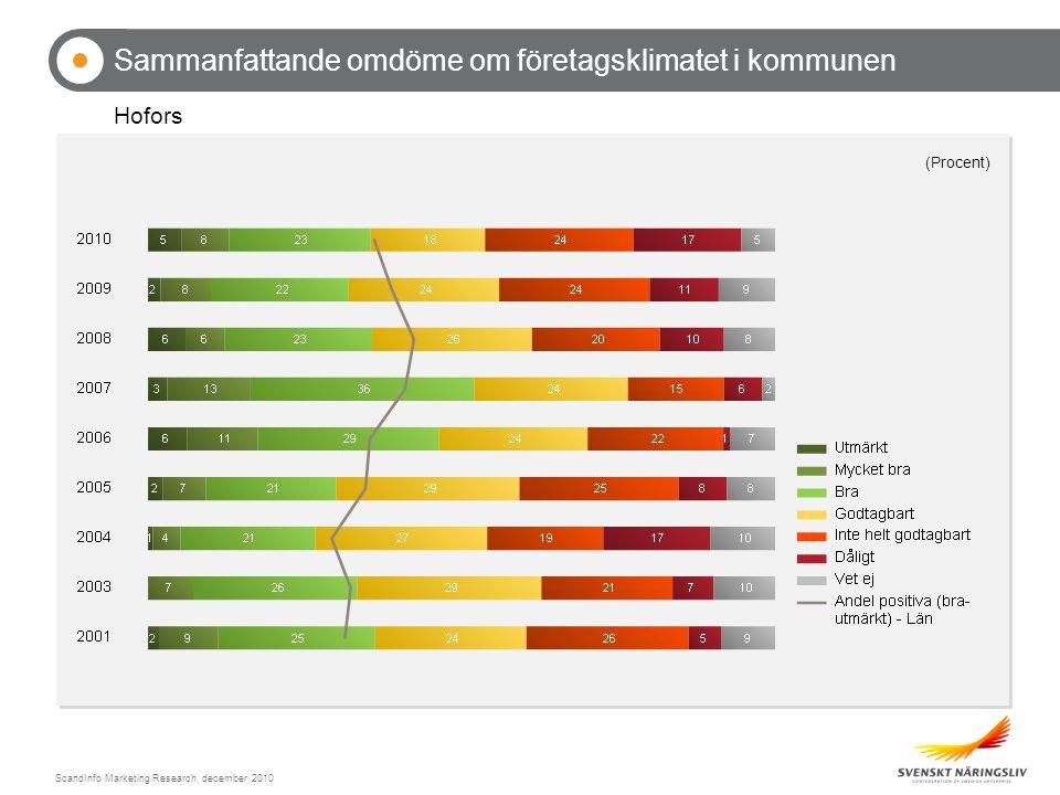 ScandInfo Marketing Research, december 2010 Sammanfattande omdöme om företagsklimatet i kommunen Hofors (Procent)