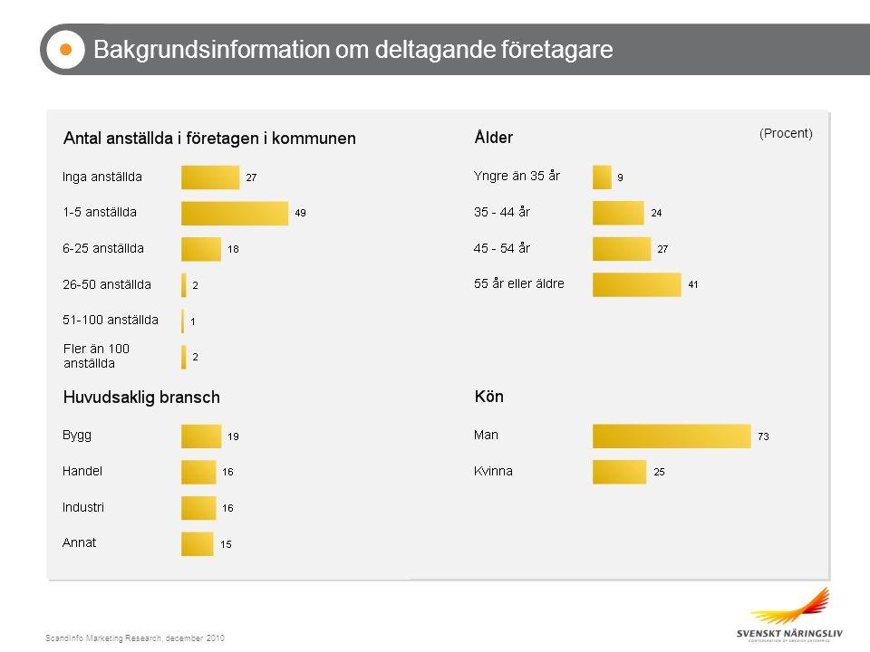 ScandInfo Marketing Research, december 2010 Synen på andras attityder till företagande Hofors Medelvärde på skala från 1-6 där 1 = Dåligt, 2 = Inte helt godtagbart, 3 = Godtagbart 4 = Bra, 5 = Mycket bra och 6 = Utmärkt
