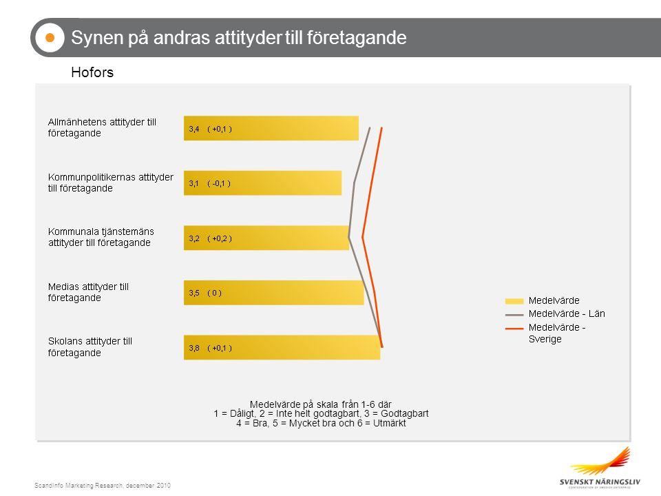 ScandInfo Marketing Research, december 2010 Synen på andras attityder till företagande Hofors (Procent)