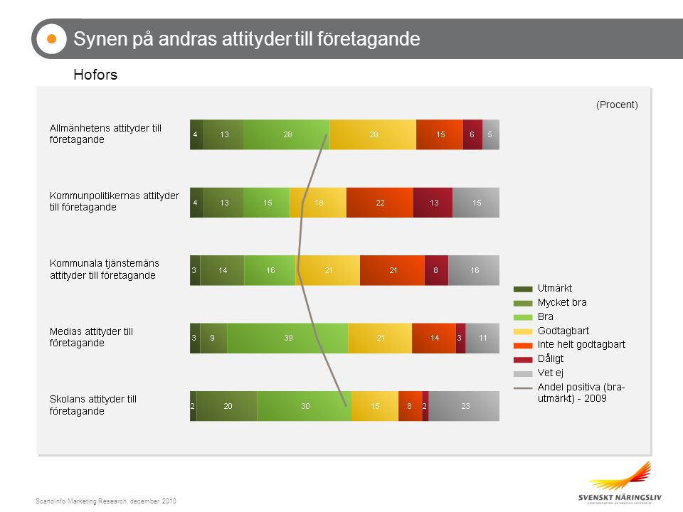 ScandInfo Marketing Research, december 2010 Synen på andras attityder till företagande Hofors (Procent)