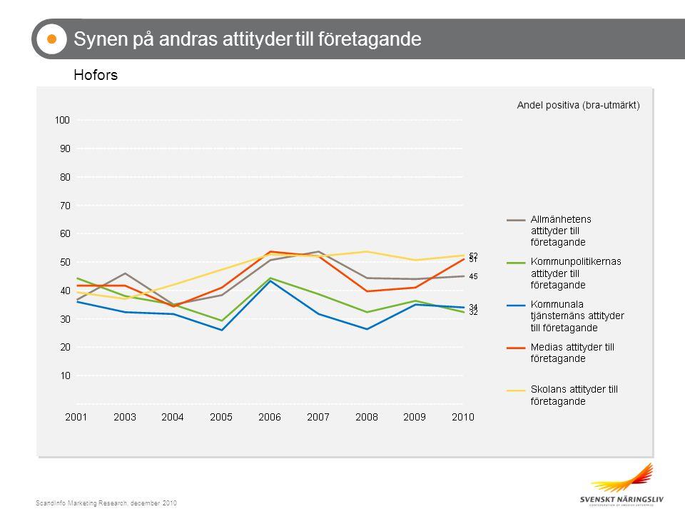 ScandInfo Marketing Research, december 2010 Synen på andras attityder till företagande Hofors Andel positiva (bra-utmärkt)