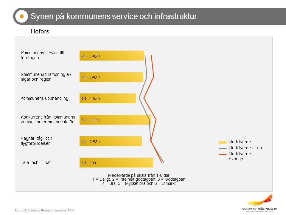ScandInfo Marketing Research, december 2010 Synen på kommunens service och infrastruktur Hofors Medelvärde på skala från 1-6 där 1 = Dåligt, 2 = Inte helt godtagbart, 3 = Godtagbart 4 = Bra, 5 = Mycket bra och 6 = Utmärkt