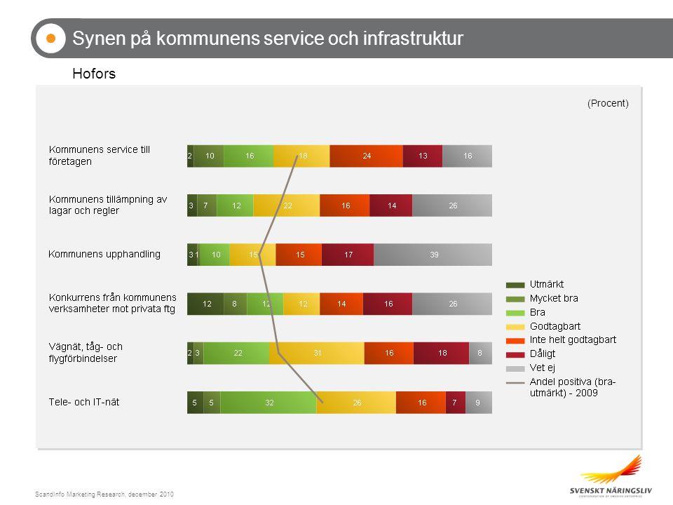 ScandInfo Marketing Research, december 2010 Synen på kommunens service och infrastruktur Hofors Andel positiva (bra-utmärkt)
