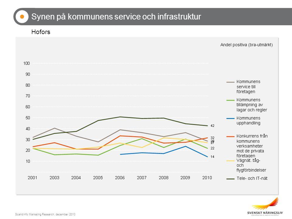 ScandInfo Marketing Research, december 2010 Företagens samverkan med utbildningsanordnare Hofors (Procent)
