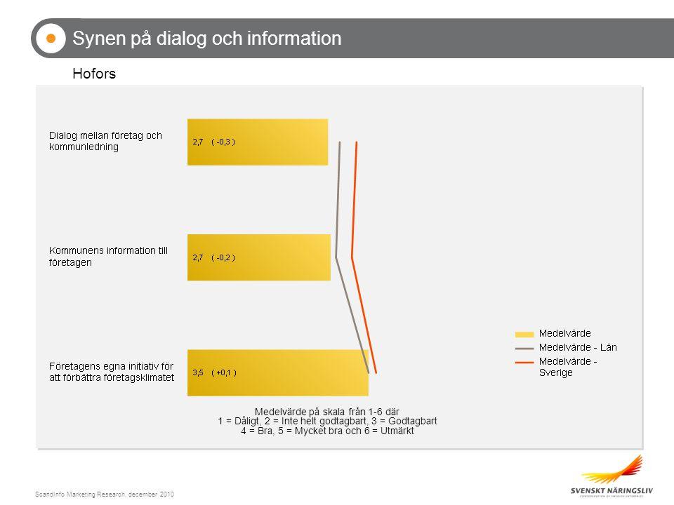 ScandInfo Marketing Research, december 2010 Synen på dialog och information Hofors Medelvärde på skala från 1-6 där 1 = Dåligt, 2 = Inte helt godtagbart, 3 = Godtagbart 4 = Bra, 5 = Mycket bra och 6 = Utmärkt