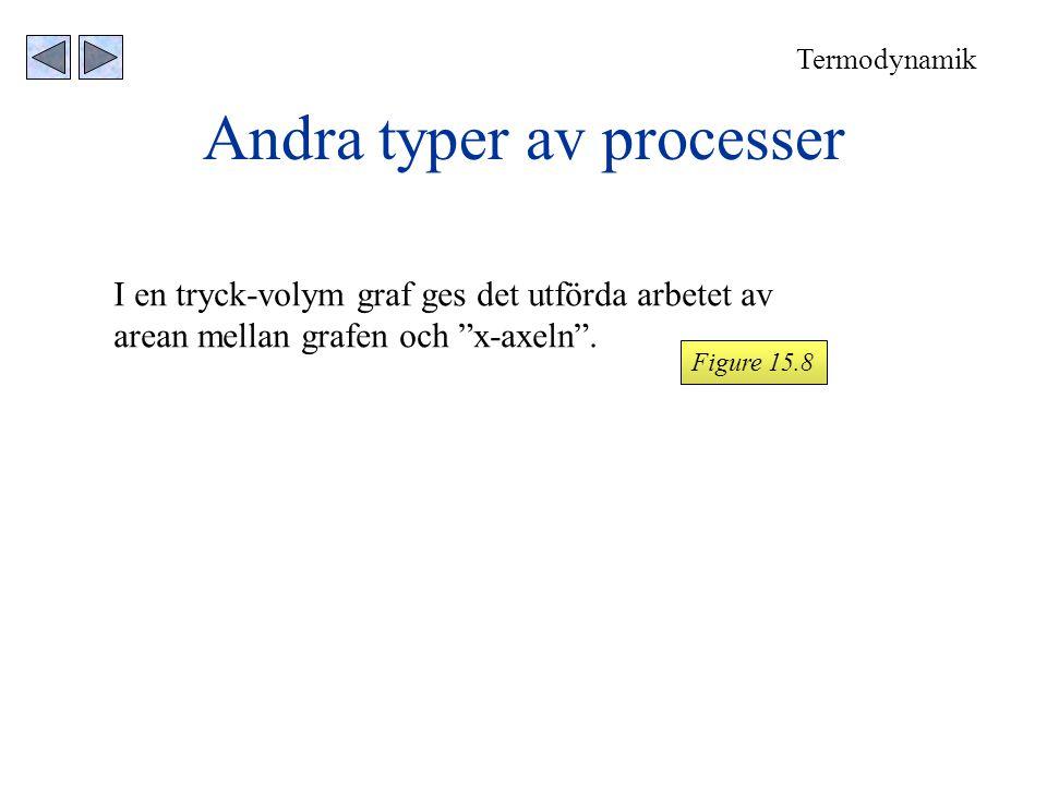 """Andra typer av processer I en tryck-volym graf ges det utförda arbetet av arean mellan grafen och """"x-axeln"""". Termodynamik Figure 15.8"""